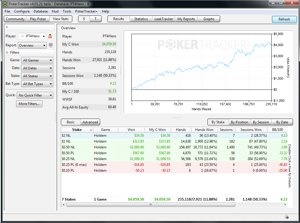 online poker cash game stats