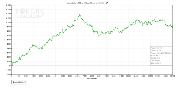 PokerTracker 3 - Graphs